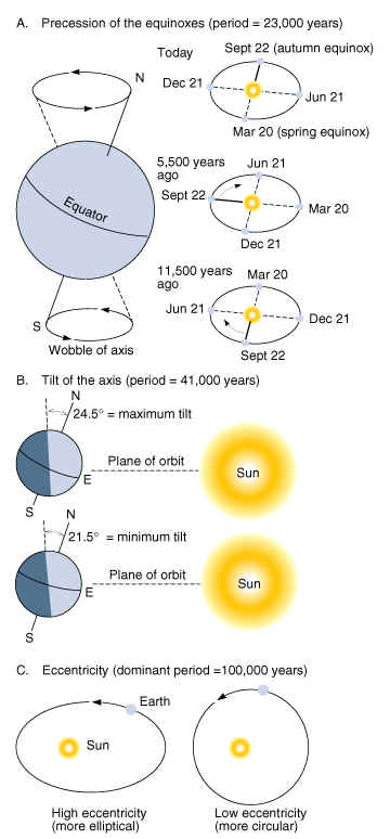 Milankovitch cycles and the age of the earth milankovitch proposed that these regular cycles of the earth as they changed the earths relationship to the sun had an effect on the earths climate publicscrutiny Gallery